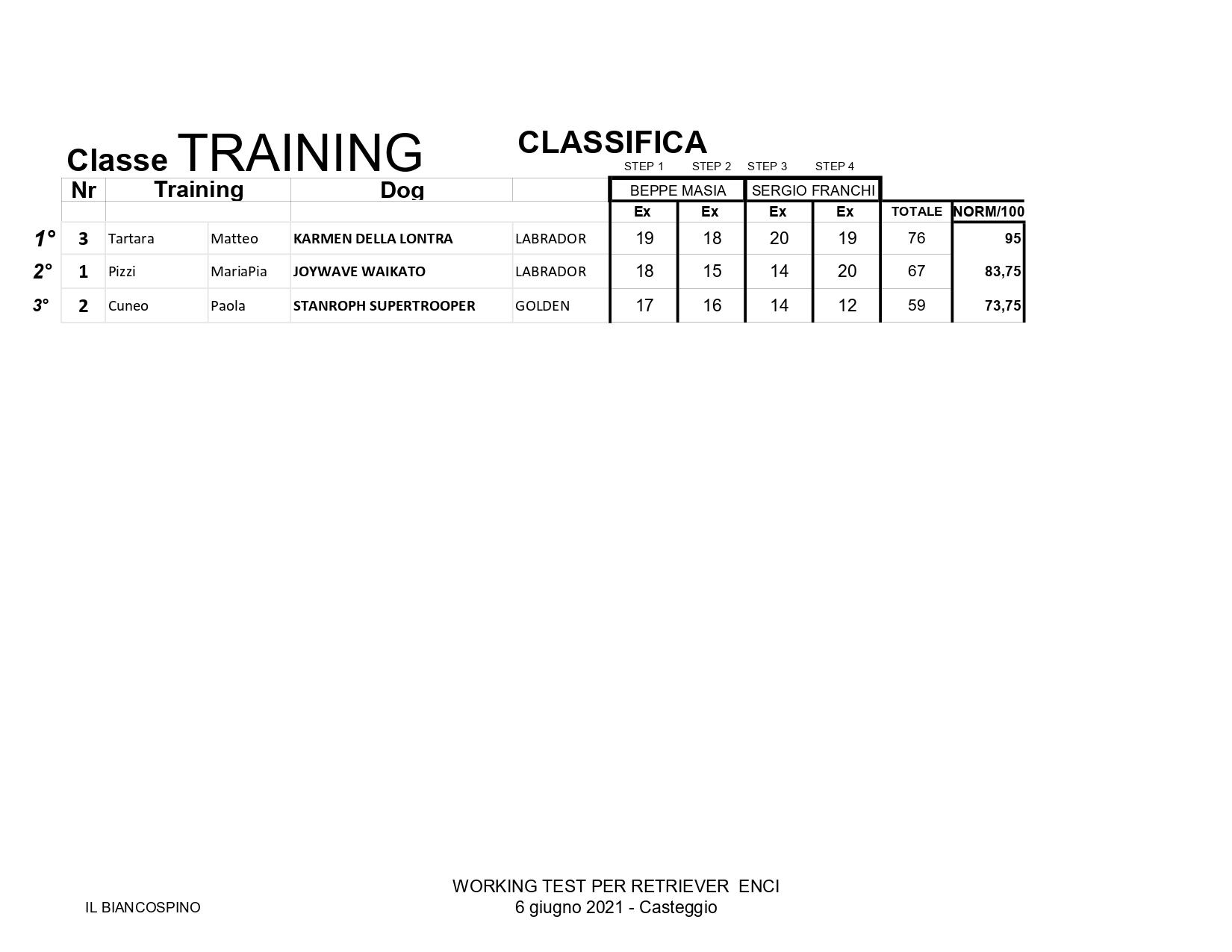 Classifica WT PER RETRIEVER 6.6.21 TRAINING page 0001
